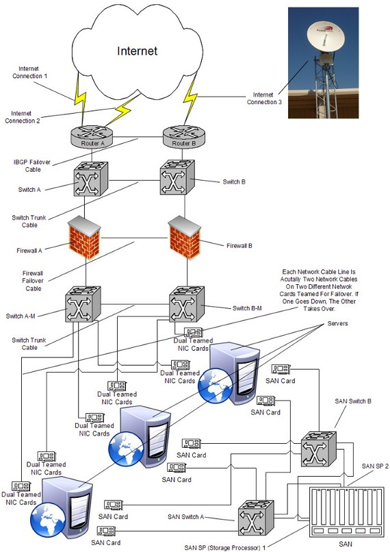 Data Centre Network Diagram Enthusiast Wiring Diagrams